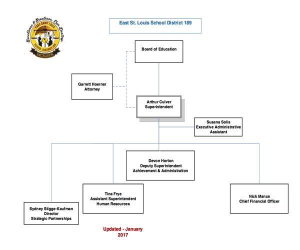 Organizational Chart  Home